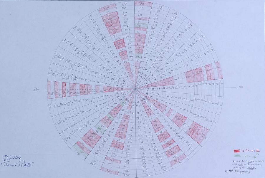 Prime Drawing -  Prime Number Pattern P Mod 30 by Jason Padgett