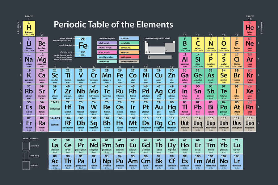 Periodic Table Of Elements Digital Art  - Periodic Table Of Elements Fine Art Print