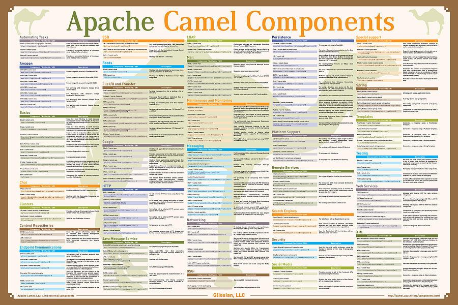 Apache Camel Components Poster Robert James Liguori Gliesian Llc Digital Art - Apache Camel Components Poster by Gliesian LLC