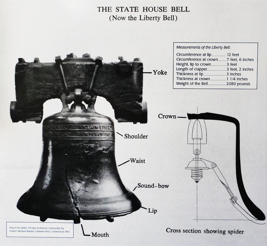 Liberty Bell Diagram Photograph By Natalie Ortiz