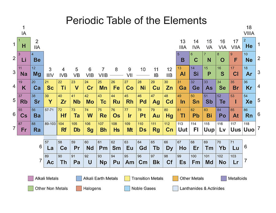 Periodic Table Classification Of Elements Painting By