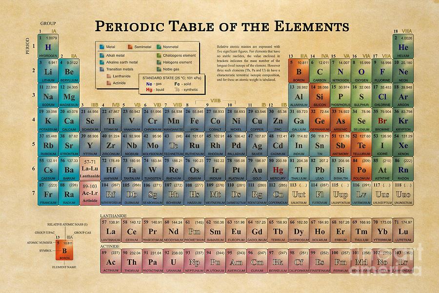 Periodic Table Of The Elements Digital Art By Olga Hamilton