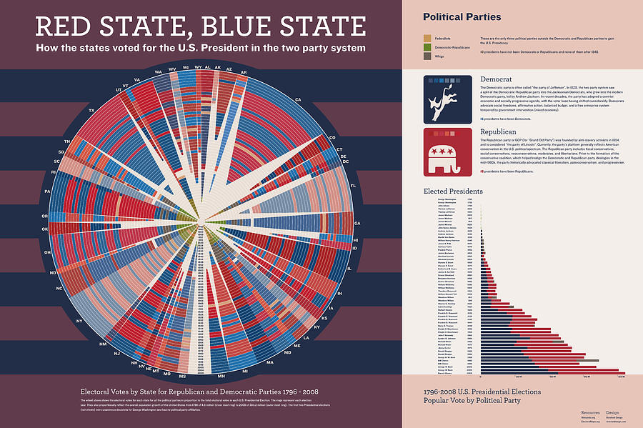 Presidential Elections Digital Art - Red State Blue State by Corbet Curfman