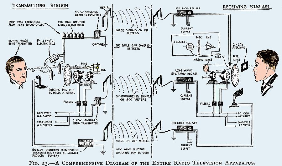 1920s Television System  Diagram Photograph By Sheila Terry
