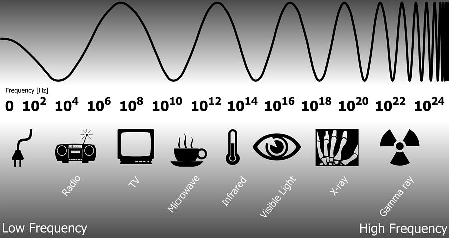 Electromagnetic spectrum by on prezi ccuart Images