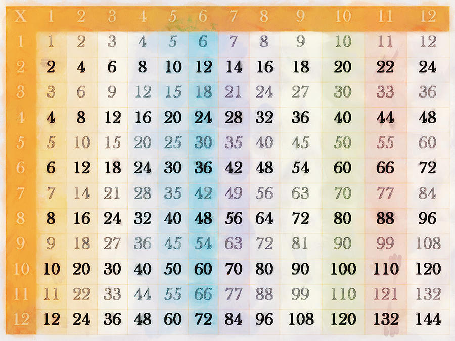 Times Table Digital Art - 1 To 12 Times Tables Chart by Steve Taylor