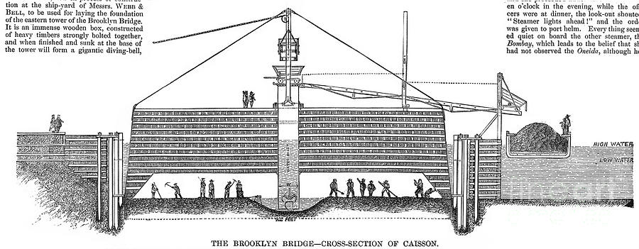 Caisson drawing | Brooklyn Bridge Construction | Pinterest | Drawings