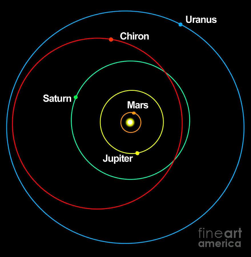 highest eccentricity of orbit of planets-#37