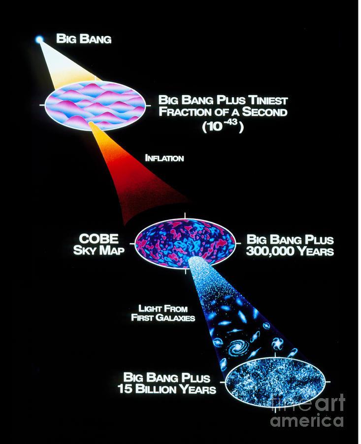 Big Bang Photograph - Artwork Of Big Bang Theory Based by NASA / Goddard Space Flight Center
