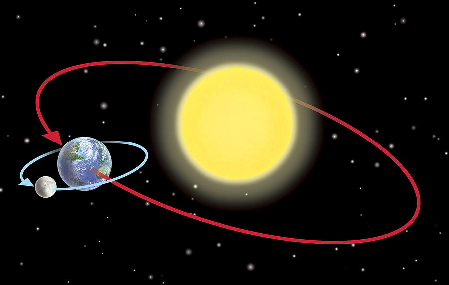 sun earth moon orbit -#main