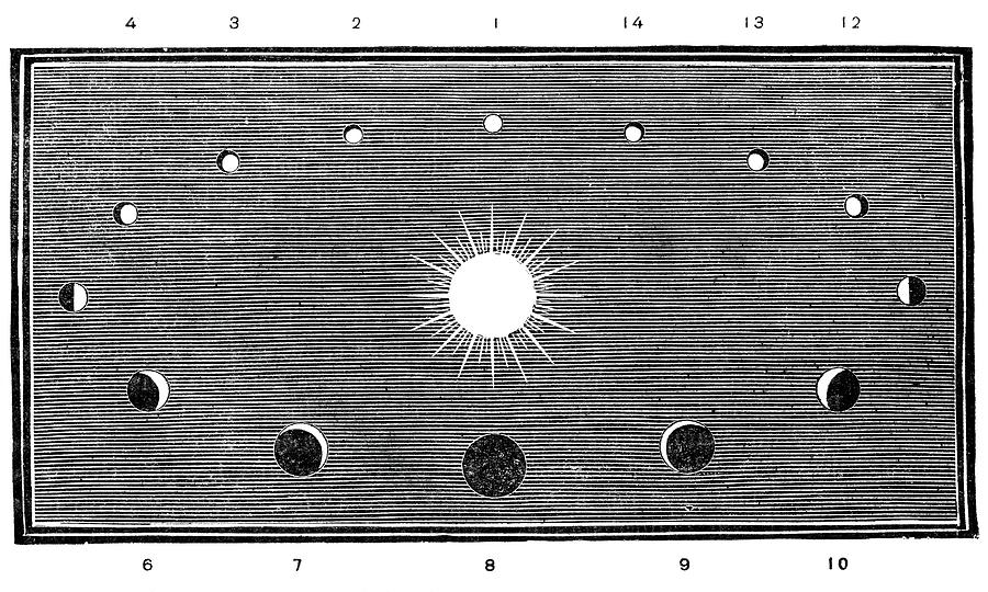 Phases Of Venus, 19th-century Diagram Photograph