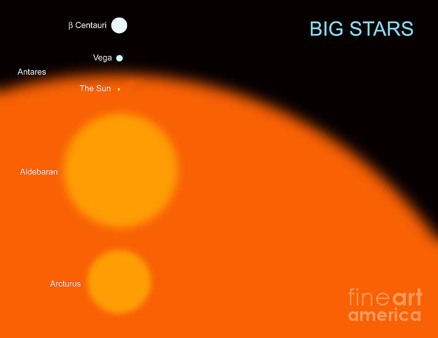 Antares Compared To The Sun The sun compared to fourAntares Compared To The Sun