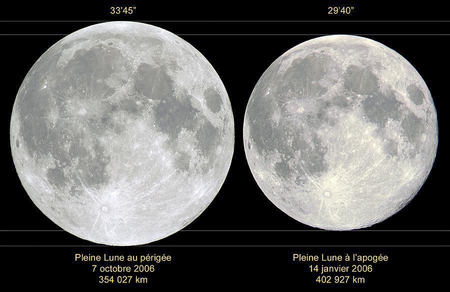 Variation In Apparent Lunar Diameter Photograph