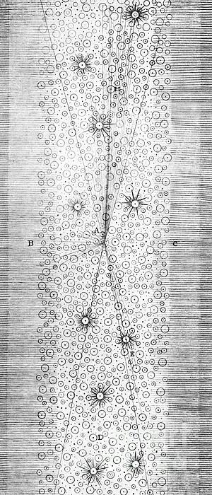 Herschels Milky Way, 1784 Print by Science Source