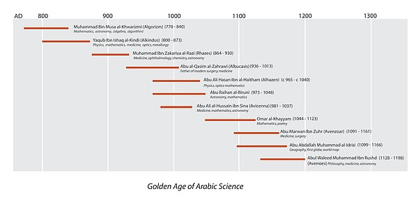 Arabic Science Timeline Print by Sheila Terry