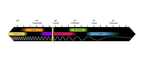 Electromagnetic Spectrum, Artwork Print by Equinox Graphics