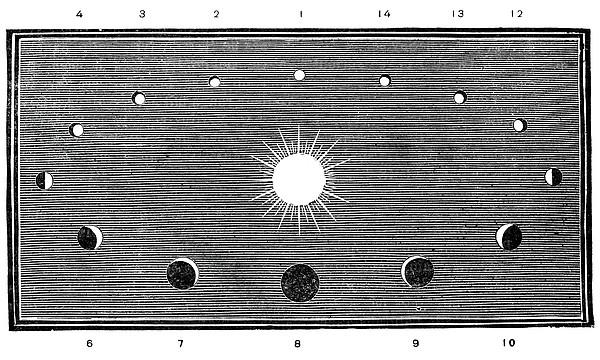 Phases Of Venus, 19th-century Diagram Print by