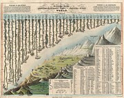 World Map Print Photo Metal Prints - 1823 Darton and Gardner Comparative Chart of World Mountains and Rivers Metal Print by Paul Fearn