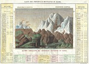 Wall Chart Photos - 1825 Carez Comparative Map or Chart of the Worlds Great Mountains by Paul Fearn