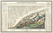 Wall Chart Photos - 1836 Andriveau Goujon Comparative Mountains and Rivers Chart  by Paul Fearn