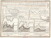 Statistical Framed Prints - 1838 Perthes Chart of the Rhine Elbe and Order Rivers Framed Print by Paul Fearn