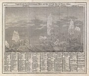 Wall Chart Photos - 1850 Meyer Comparative Chart of World Mountains by Paul Fearn