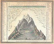 A Map Of The Moon Posters - 1850 Mitchell Comparitive Chart of the Worlds Mountains and Rivers Poster by Paul Fearn