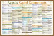 Apache Camel Components Poster Print by Gliesian LLC