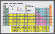 Group Digital Art Originals - Periodic Table of Elements by Svetlin Simeonov