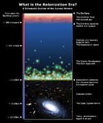 The Big Bang Prints - Universe Timeline, Artwork Print by Detlev Van Ravenswaay