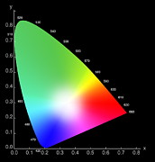 2d Framed Prints - Chromaticity Diagram Framed Print by