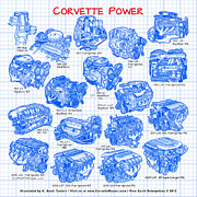 Corvette Art Print Digital Art - Corvette Power - Corvette Engines from the Blue Flame Six to the C6 ZR1 LS9 by K Scott Teeters