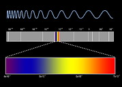 Microwaves Posters - Electromagnetic Spectrum Poster by Seymour