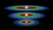 Red Dwarf Prints - Life Zones Around Three Stars, Artwork Print by Nasa