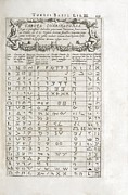 Babylon Posters - Linguistics Table, 17th Century Poster by Asian And Middle Eastern Divisionnew York Public Library