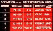 Comparison Framed Prints - Saffir-simpson Hurricane Scale Framed Print by Science Source