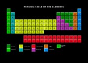 Labelled Posters - Standard Periodic Table, Element Types Poster by Victor Habbick Visions