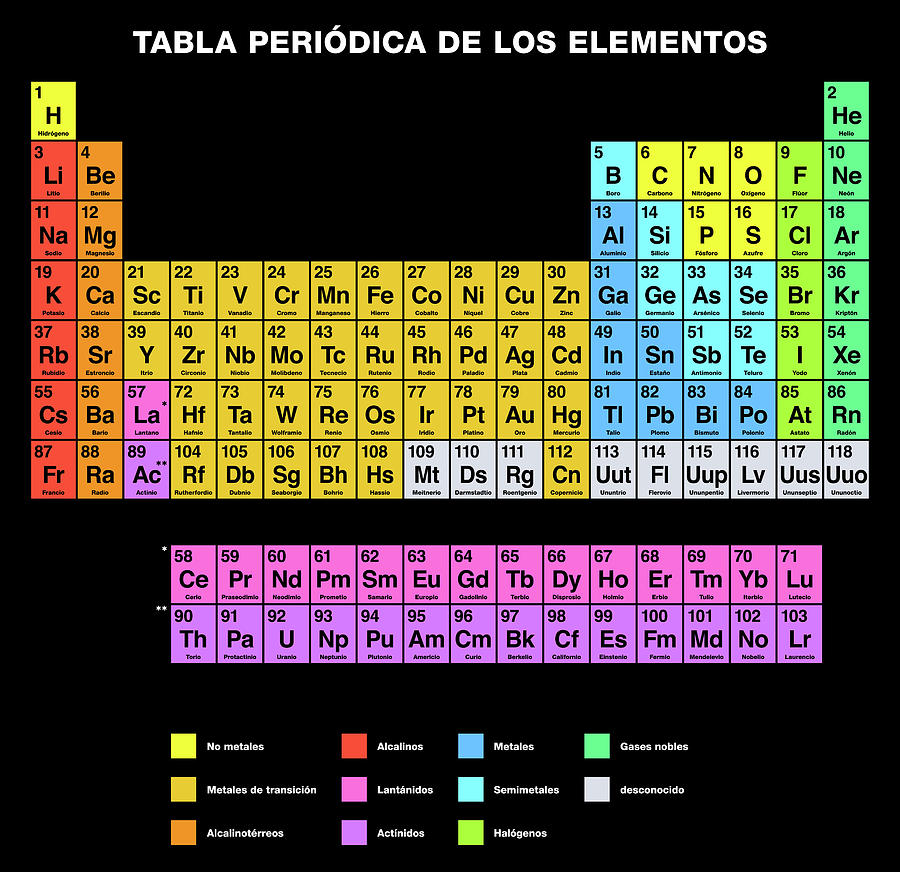 Periodic Table Of The Elements Spanish Labeling Digital