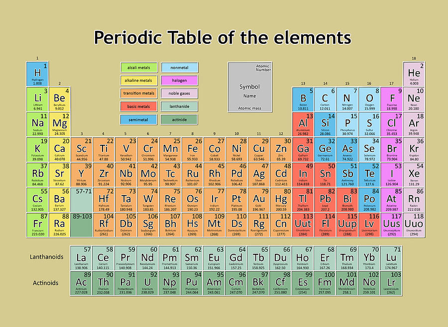 Periodic Table Of Elements Painting - Periodic Table Of The Elements 6 ...