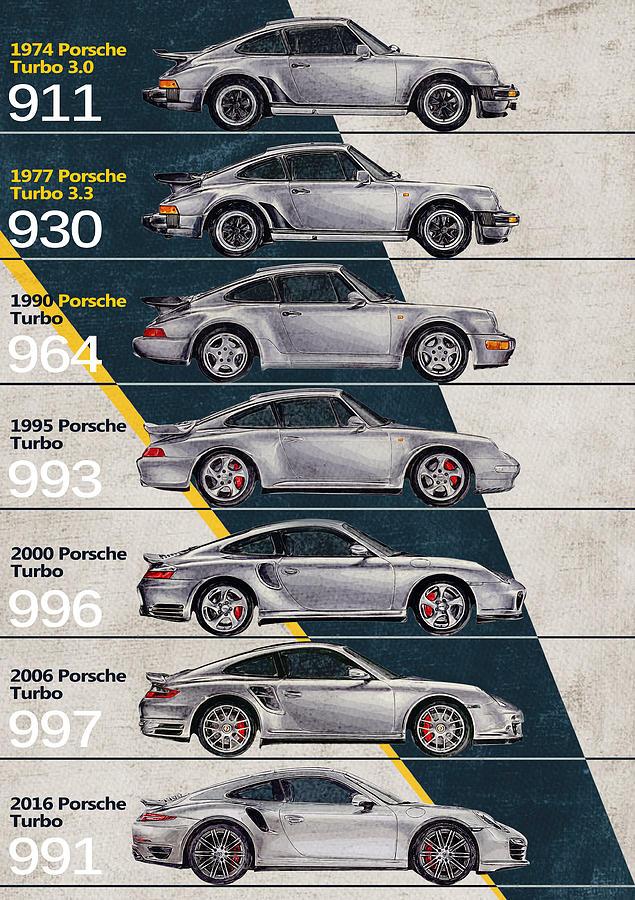 Porsche 911 Turbo Timeline Digital Art By Yurdaer Bes
