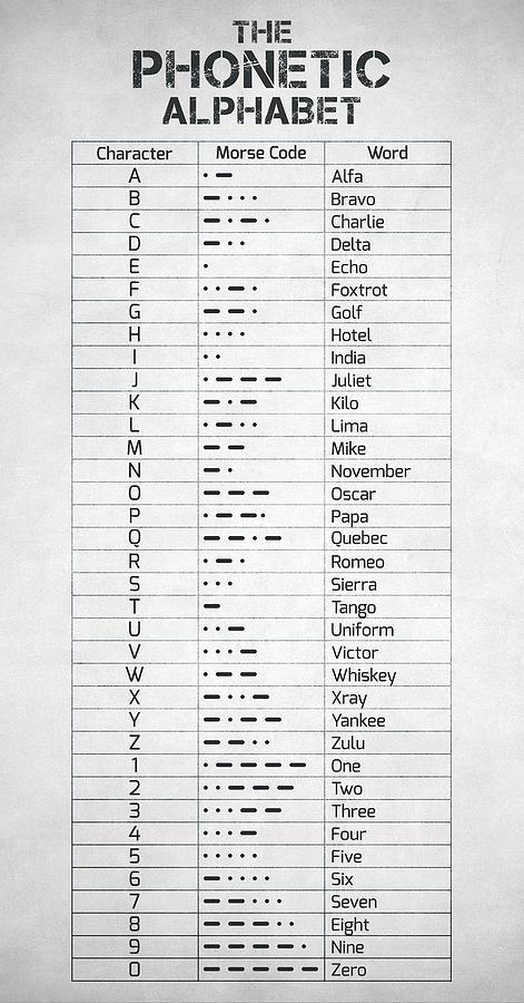 The Phonetic Alphabet And Morse Code Digital Art