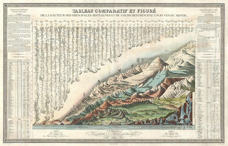 Detailed Photograph - 1836 Andriveau Goujon Comparative Mountains And Rivers Chart  by Paul Fearn
