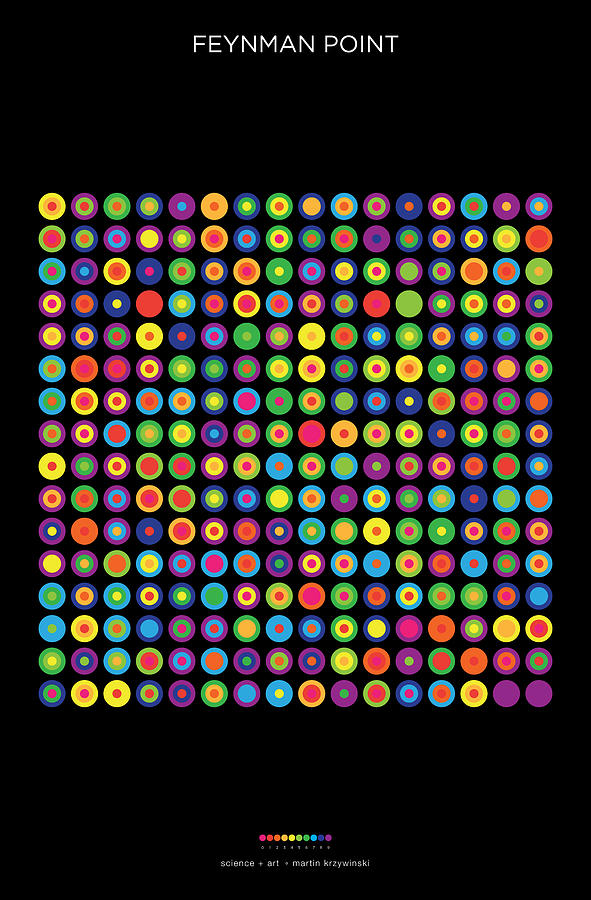 Pi Digital Art - Frequency Distribution Of Digits In Pi by Martin Krzywinski