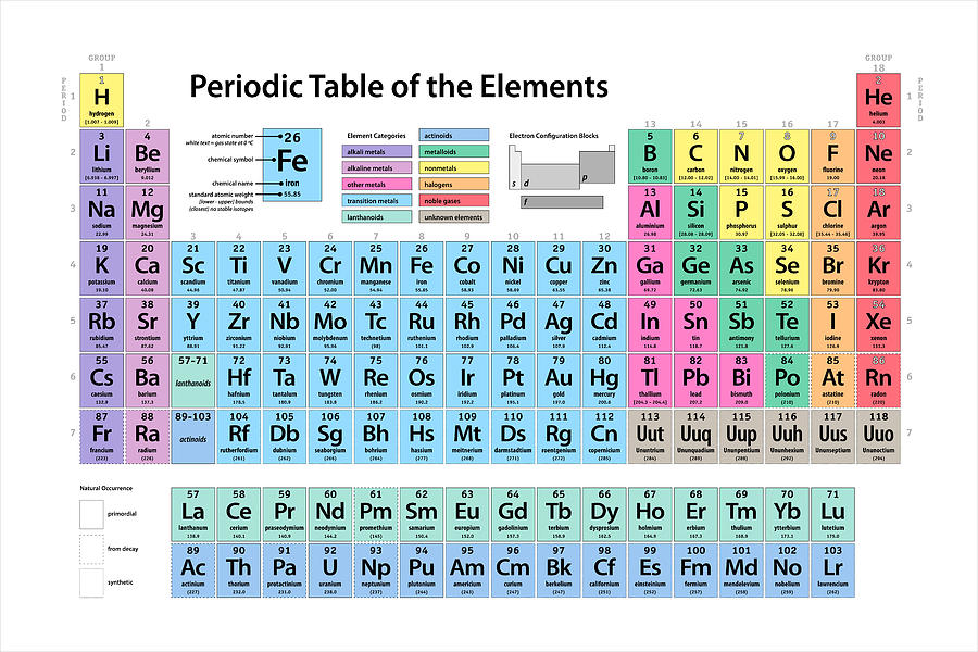 Periodic table of elements digital art by michael tompsett periodic table of elements digital art periodic table of elements by michael tompsett urtaz Choice Image
