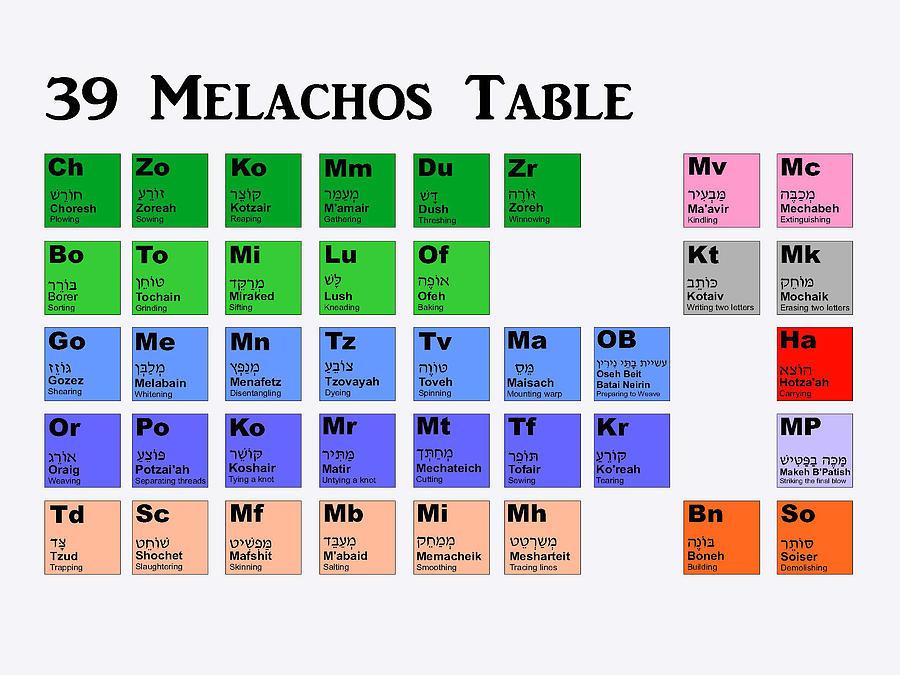 Shabbos Mixed Media - 39 Melachos  by Anshie Kagan