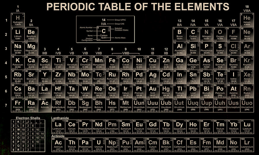 Periodic table photograph by vijay sonar periodic table of elements photograph periodic table by vijay sonar urtaz Gallery