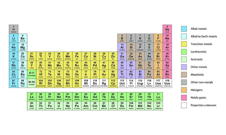 Standard Periodic Table Photograph By Science Photo Library