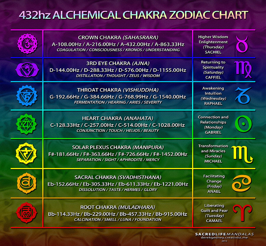 Sacred Digital Art - 432hz Alchemical Chakra Zodiac Chart by Derek Gedney