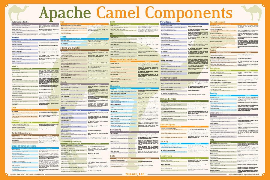 Apache Camel Components Poster Robert James Liguori Gliesian Llc Digital Art - Apache Camel 2.12.2 Components Poster by Robert Liguori