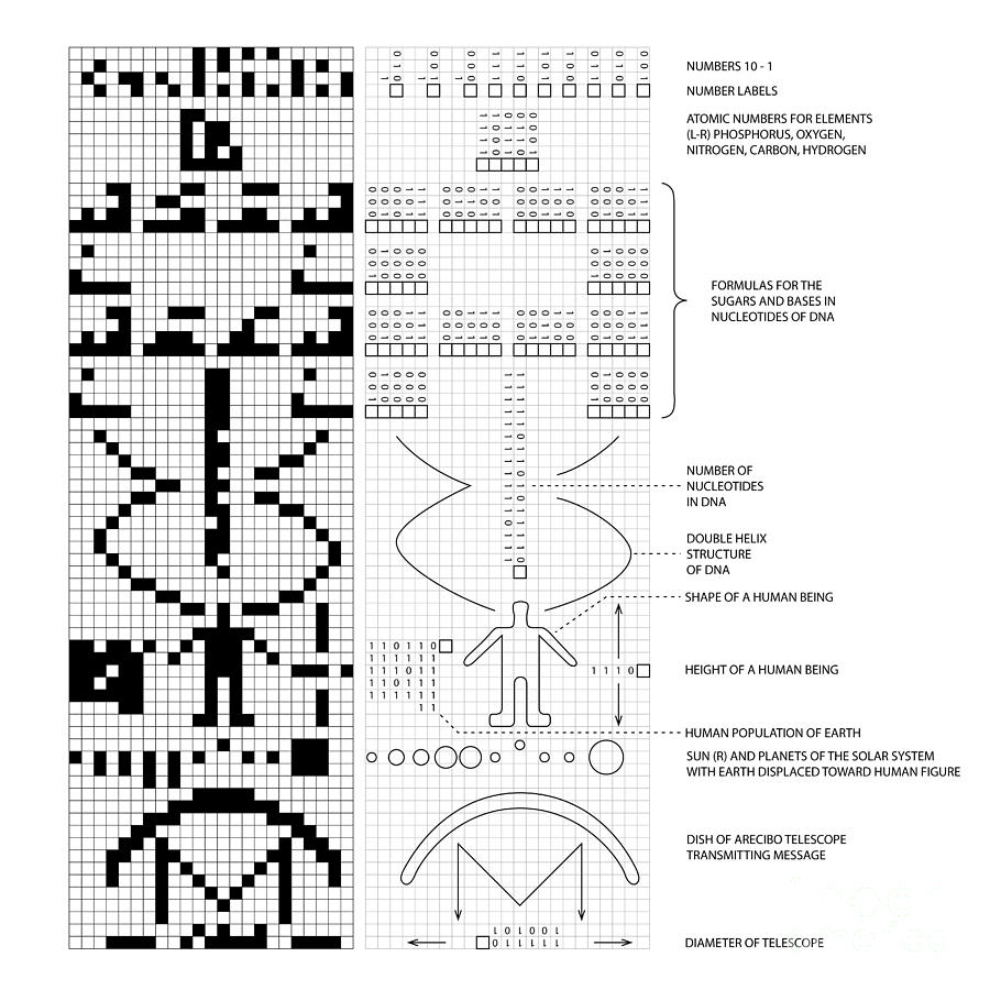 arecibo-message-and-decoded-key-science-